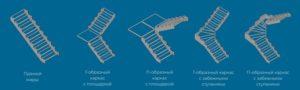 виды каркасов лестницы