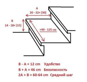 формулы лестниц